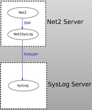 Net2SysLog_context