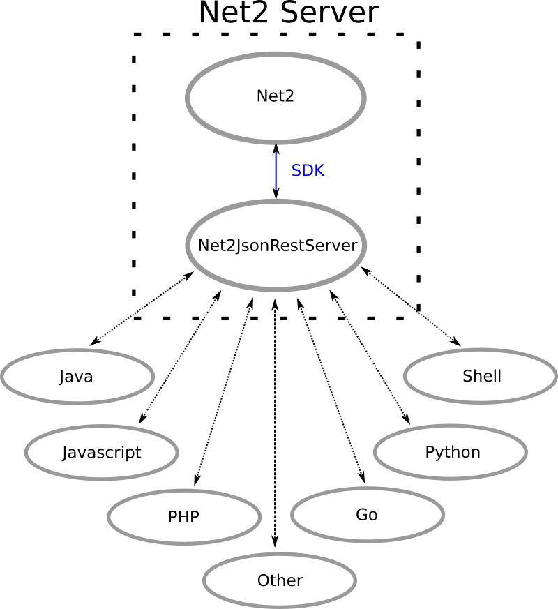 Net2JsonRest_context