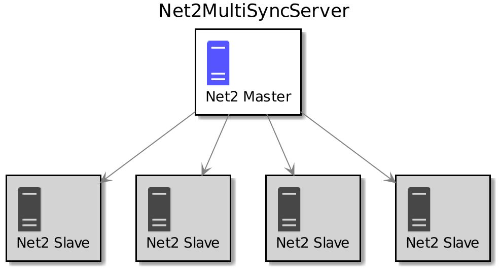 Net2MultiSyncServer_principal